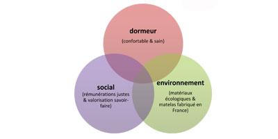 Le matelas & le développement durable.